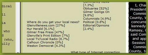 Gilmer Free Press leads the POLL taken by the Glenville Democrat with 47% of readers. Corky must not have liked the results of his own poll very much and probably not at all!!